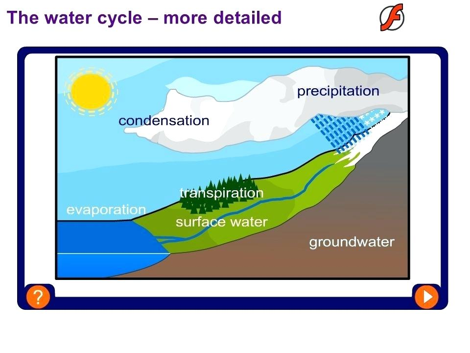 960x720 basic water cycle free printable water cycle worksheets diagrams b