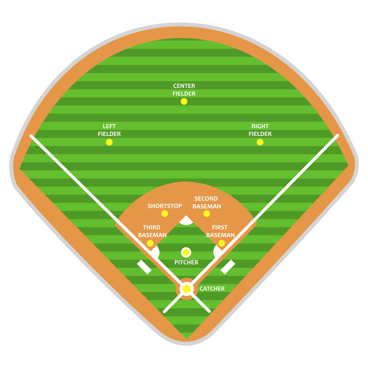 graphic regarding Softball Field Diagram Printable titled Portrait Printable Softball Business Diagram Wiring Diagram