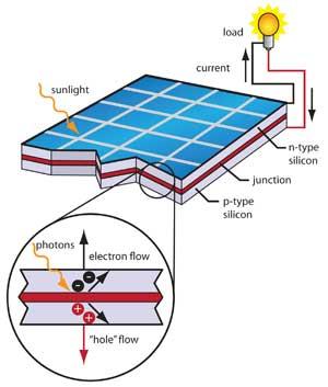 300x353 Jib Energy Solar Panel Process Diagram Here
