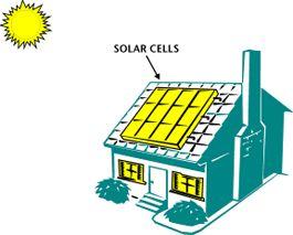 265x213 Environment For Kids Solar Energy