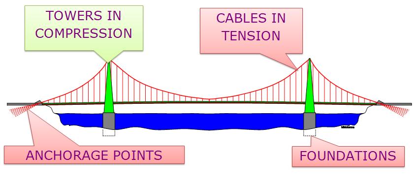 847x378 The Suspension Bridge