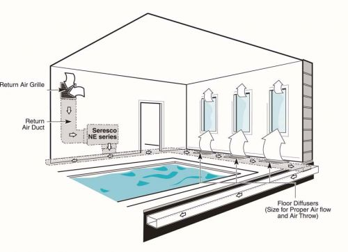 500x362 Swimming Pool Ductwork Design, Ductwork Design