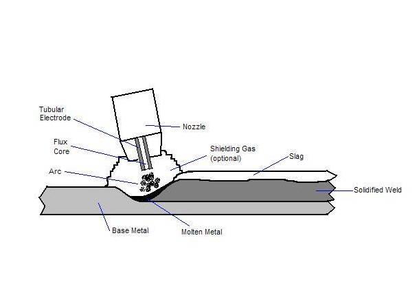 610x413 welding welding inspection mande blog