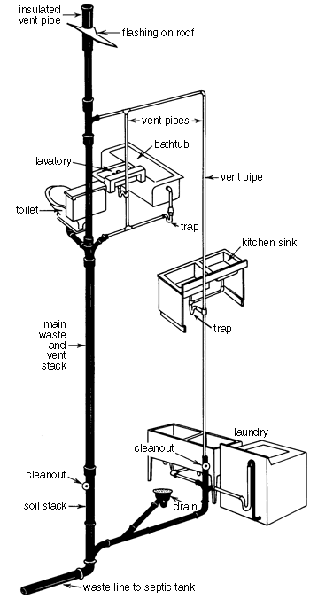 350x676 Plumbing Stack Vent Diagram Pluming Bathroom Plumbing