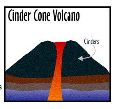 235x222 best volcano images in volcanoes, volcano, art drawings
