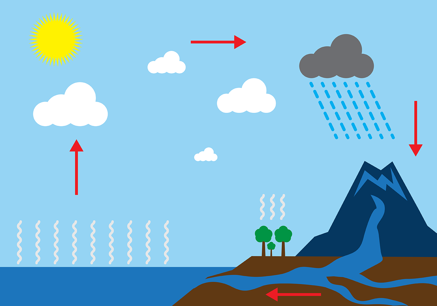 1400x980 Water Cycle Diagram Free Vector Art