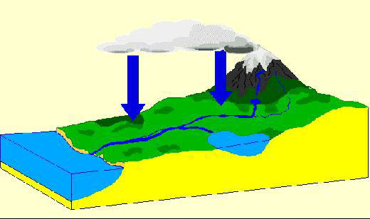 520x308 A Model Of The Water Cycle Applied In The Mfs Program Download