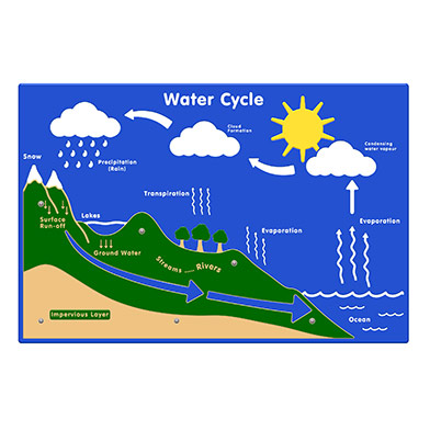 392x392 Water Cycle Play Panel