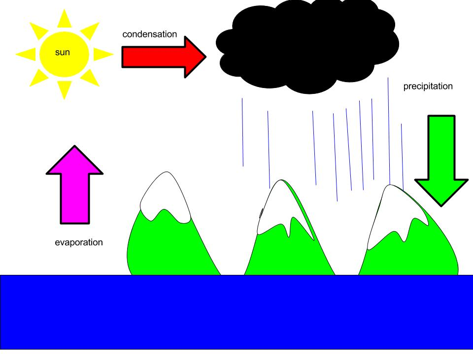 960x720 Water Cycle