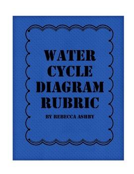 270x350 Water Cycle Diagram Rubric