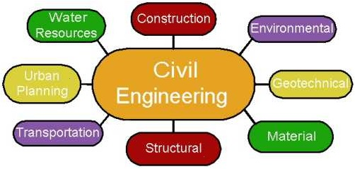 502x240 Civil Engineering Assignment Help Engineering Homework