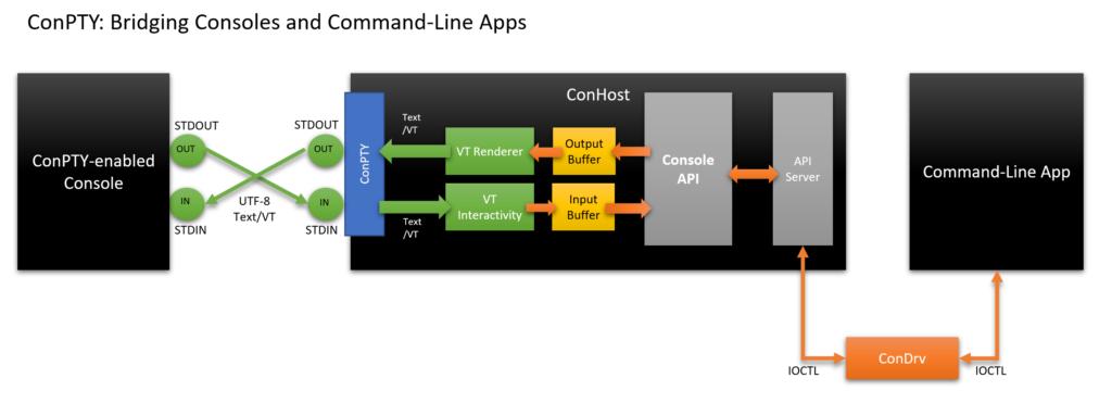 1024x383 windows command line introducing the windows pseudo console