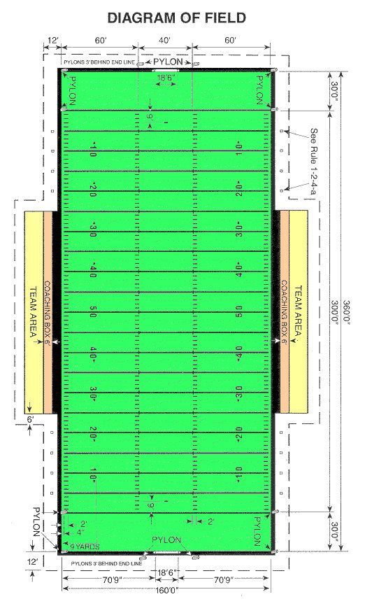 522x866 Football Field Dimensions For High School, Ncaa, Pro