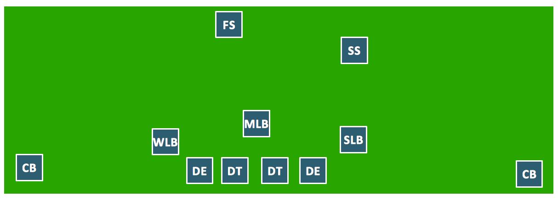 1214x439 3 4 Defense Diagram
