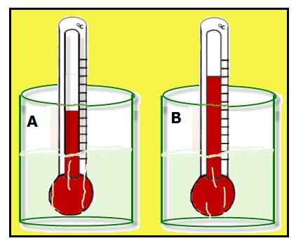 422x357 Temperature Vs. Kinetic Energy Vancleave's Science Fun
