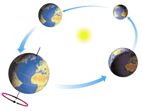 464x363 Earth orbiting sun clipart
