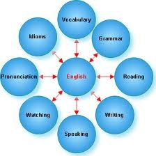 224x224 How To Learn English Digi Learner
