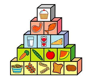 300x280 Food Pyramid Art Fine Art America