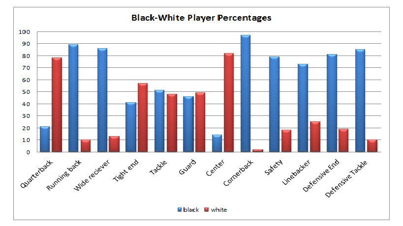 819x460 Brawn Over Brains Racial Stacking And Labor Disparities In