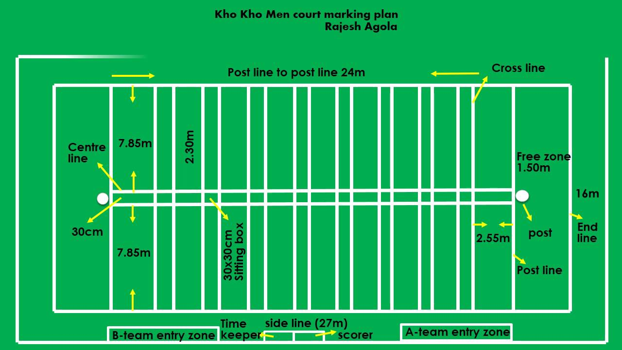 1280x720 Labeled Football Field Pert Chart Example With Critical Path