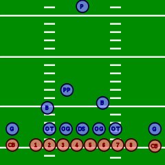 240x240 List Of Formations In American Football