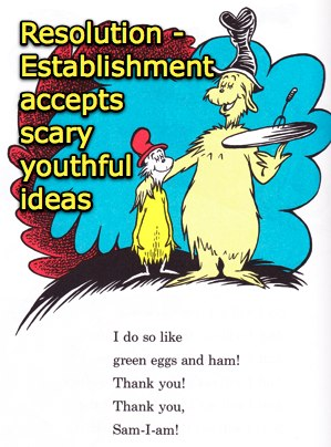 299x404 Plot Analysis Of Green Eggs And Ham By Dr. Seuss Web Publishing