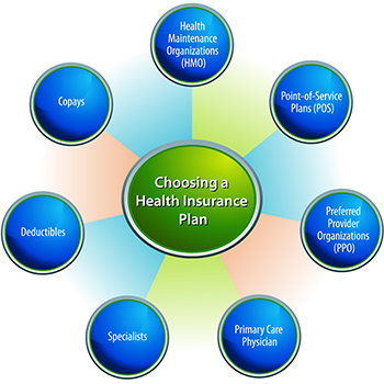 350x350 Health Insurance Double Coverage Health Plan One Blog