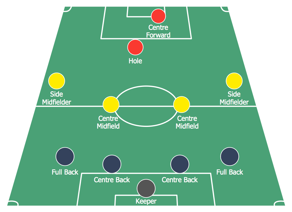 985x715 Soccer (Football) Formation