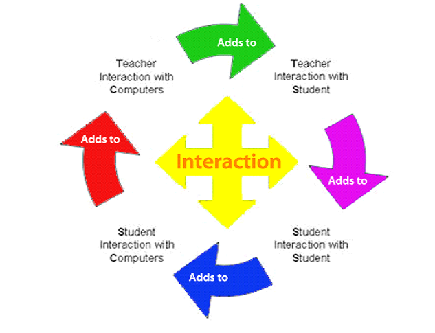 633x485 Retention and FacultyStudent Interaction in College A Focus on
