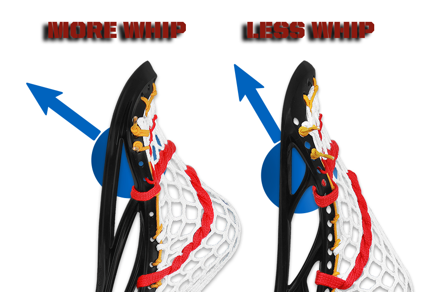 900x600 Stringing Theory Angle Whip And Time Whip Inside Lacrosse