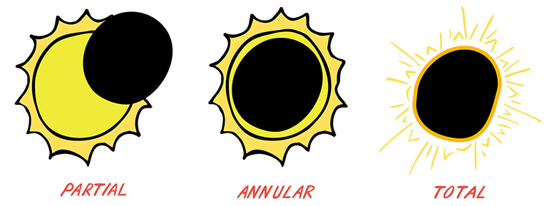 780x289 How To (Safely) View A Solar Eclipse