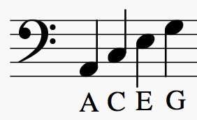 282x172 Learn How To Read Sheet Music Notes Take Note