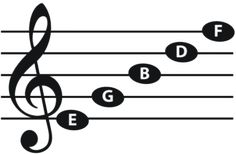 236x154 Musical Notes Written On The Bass Staff Are Notes Below The Middle