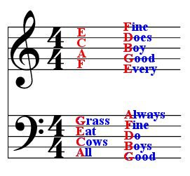 271x251 A Little Chart To Help Your Children Remember Where The Notes Are