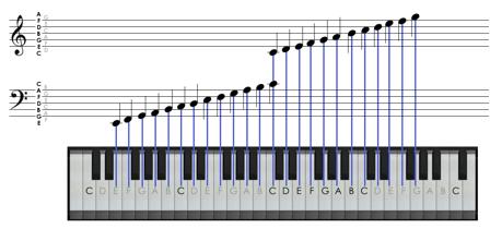 448x210 Beginners Guide To Music Prestokeys