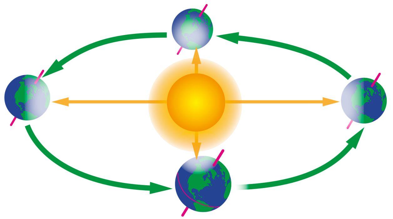 1256x700 Earth Revolving Around Sun Clip Art Cliparts