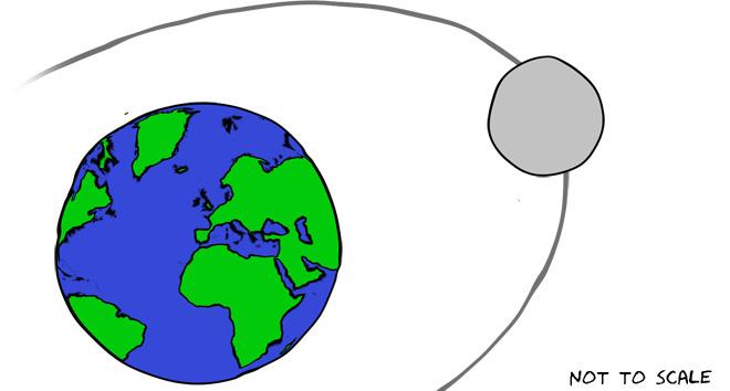 660x354 What Is An Elliptical Orbit