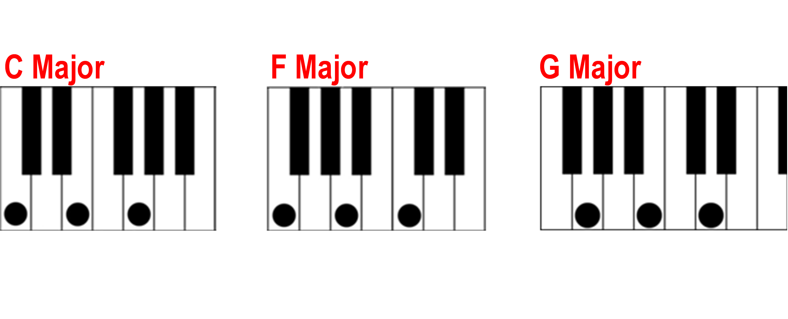 2715x1101 Finding A Major Chord On The Piano