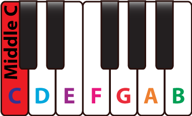 381x230 Musical Note Name On A Piano Keyboard Piano Music Theory