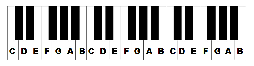 840x221 Piano Keys Labeled The Layout Of Notes On The Keyboard
