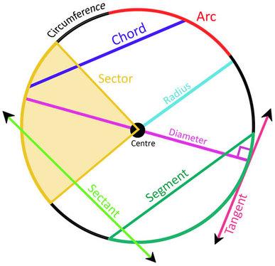 387x374 Unit 10 Circles