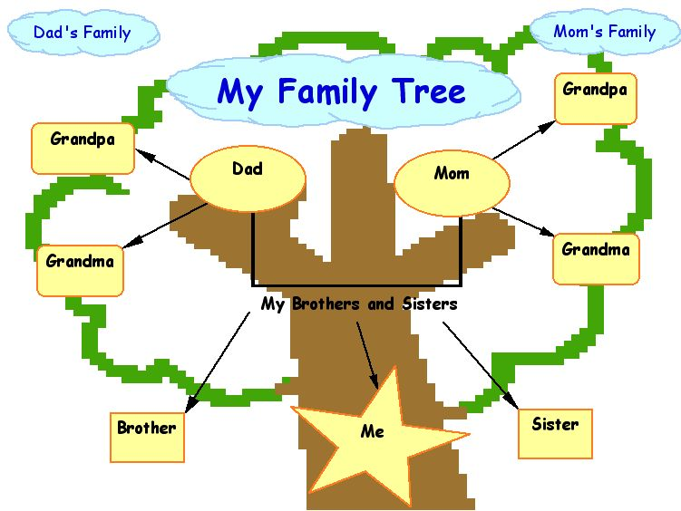 3 Gen Family Tree Template | Pictures Of Family Trees Free Download Best Pictures Of Family