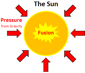 276x237 Nuclear Fusion Definition Lesson For Kids