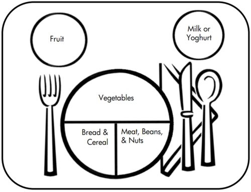 500x383 Healthy Food Plate Clipart Black And White