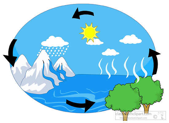 550x400 Process Cycle Clipart