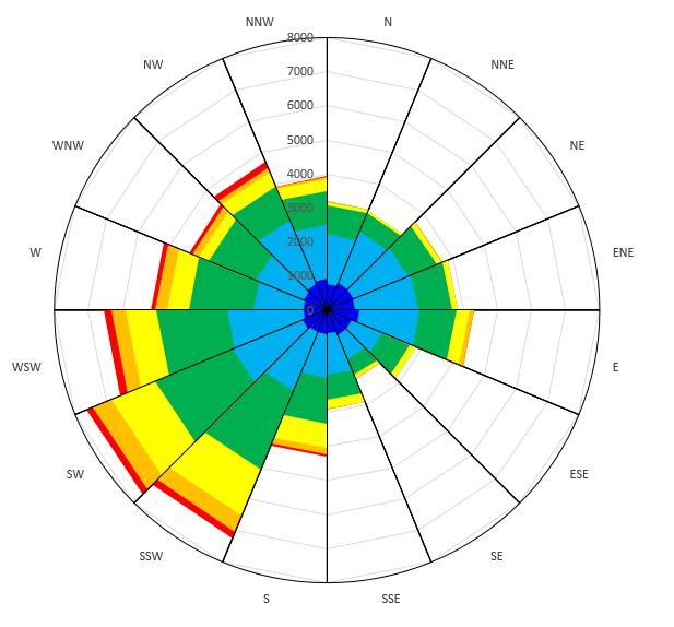 617x574 Excel Rotate Radar Chart