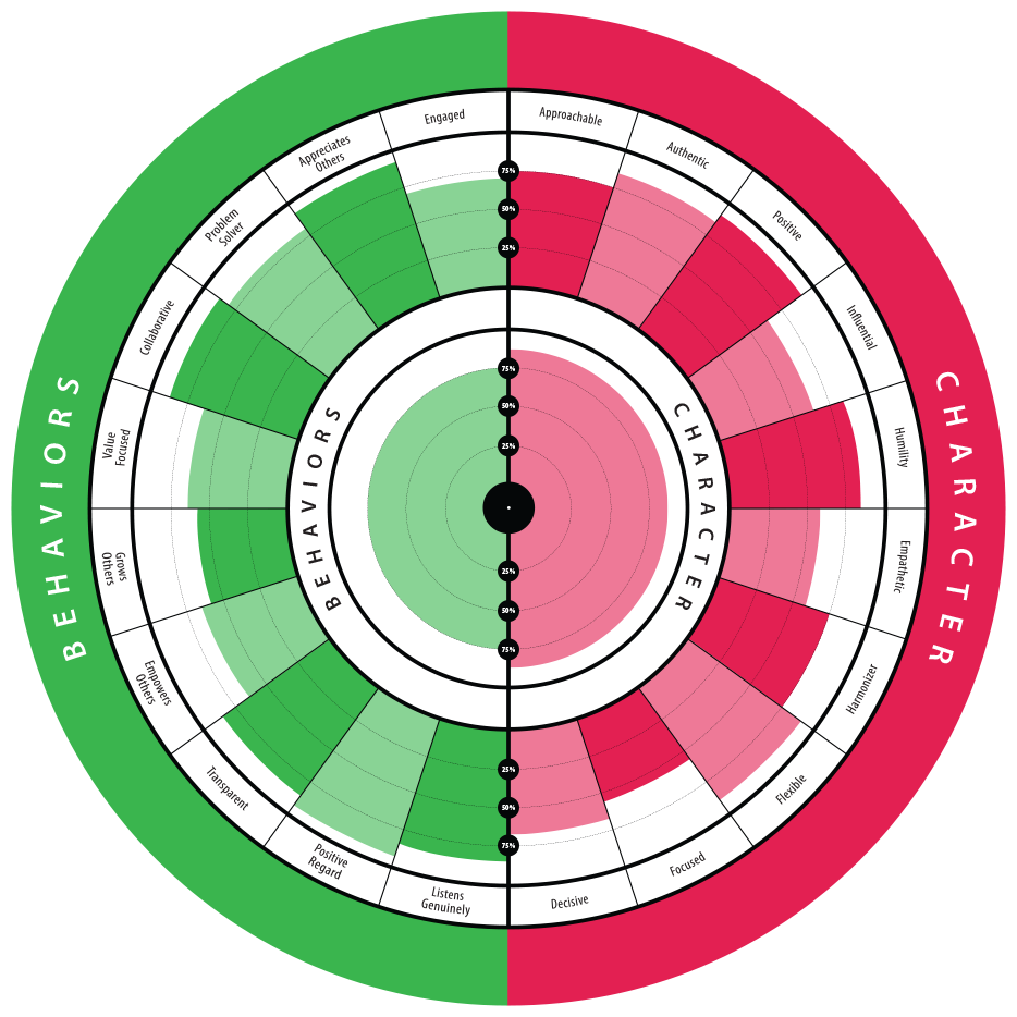 934x934 Servant Leadership Health Radar Assessment Agility Health Radar