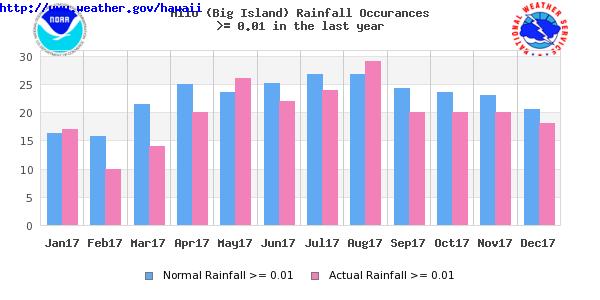600x300 Hilo (Big Island) Temperature And Rainfall Graphs