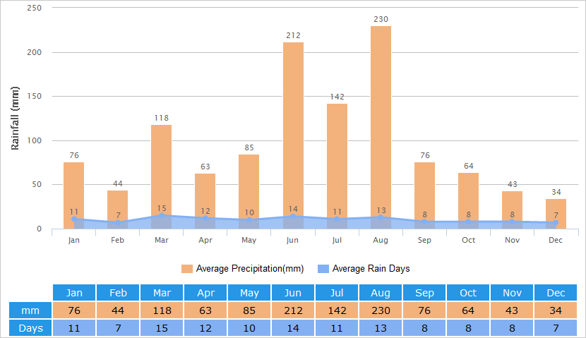 830x479 Shanghai Weather 7 Day Forecast, Best Time To Visit, Climate By Month