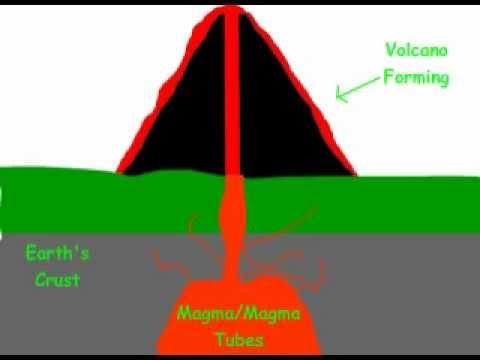 480x360 Volcano Formation Animation